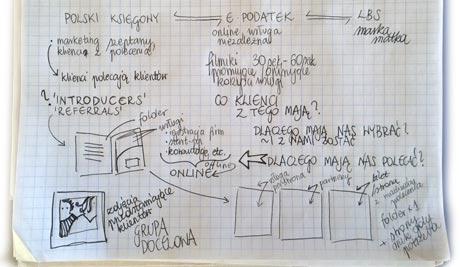 proces-kreowania-wizerunku-firmy